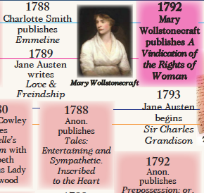 Women Writers Timeline